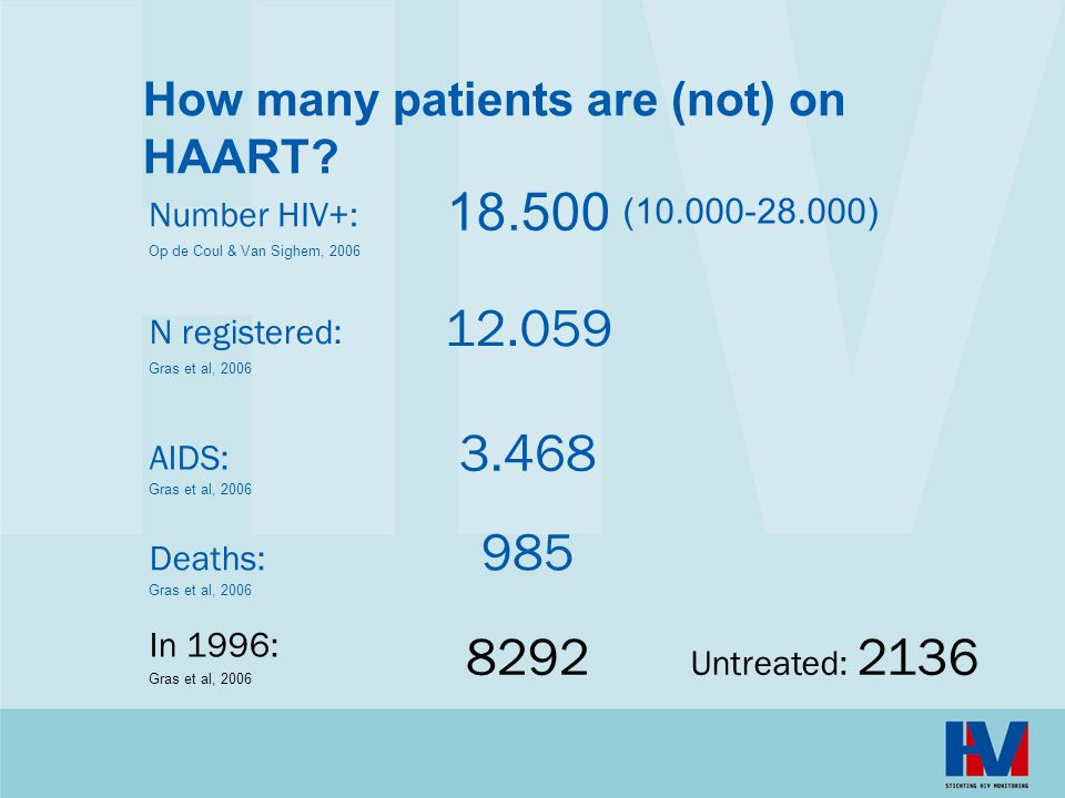 How many patients are (not) on HAART