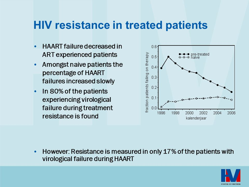 HIV resistance in treated patients