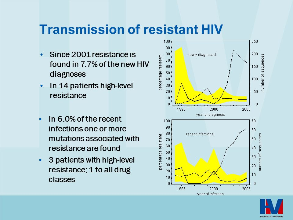 Transmission of resistant HIV