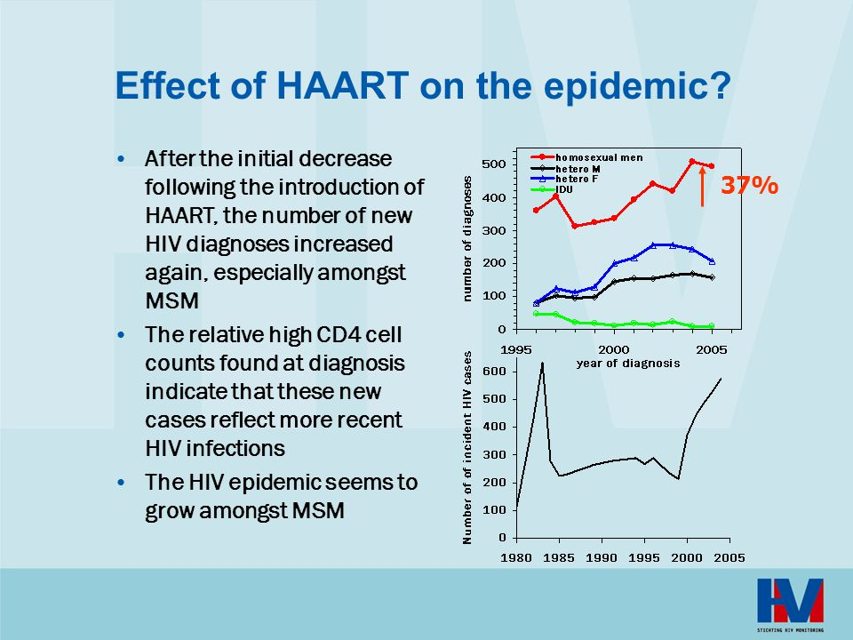 Effect of HAART on the epidemic