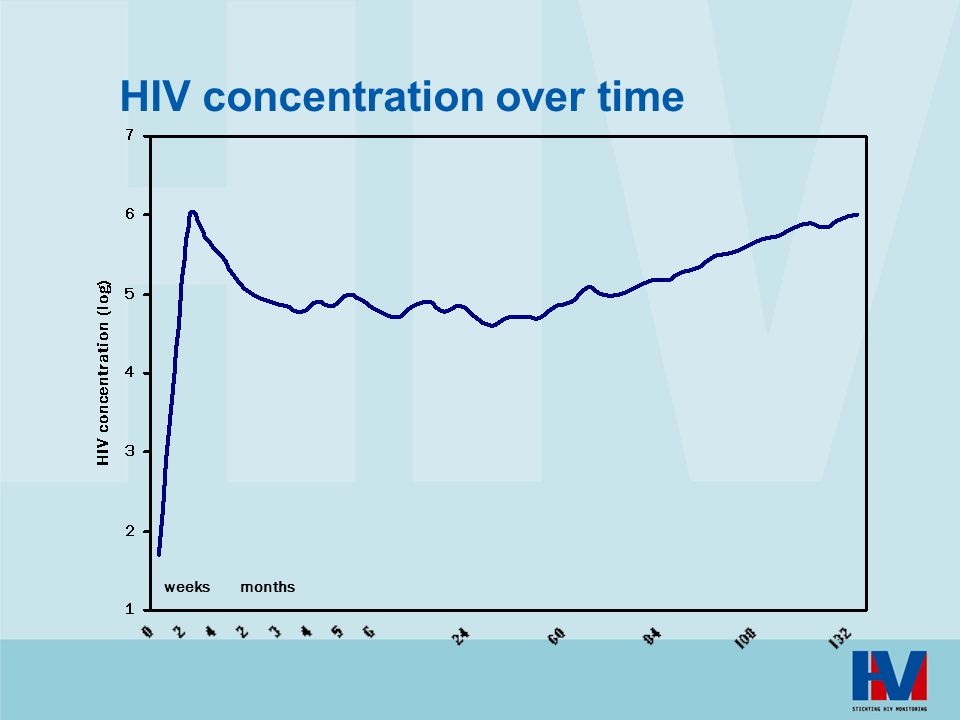 HIV concentration over time