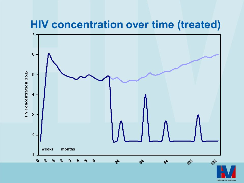 HIV concentration over time (treated)