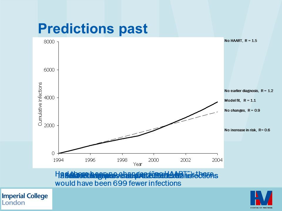 Predictions past No HAART, R = 1.5. No earlier diagnosis, R = 1.2. Model fit, R = 1.1. No changes, R = 0.9.