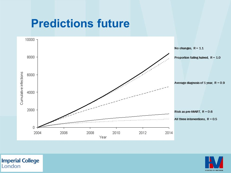 Predictions future No changes, R = 1.1