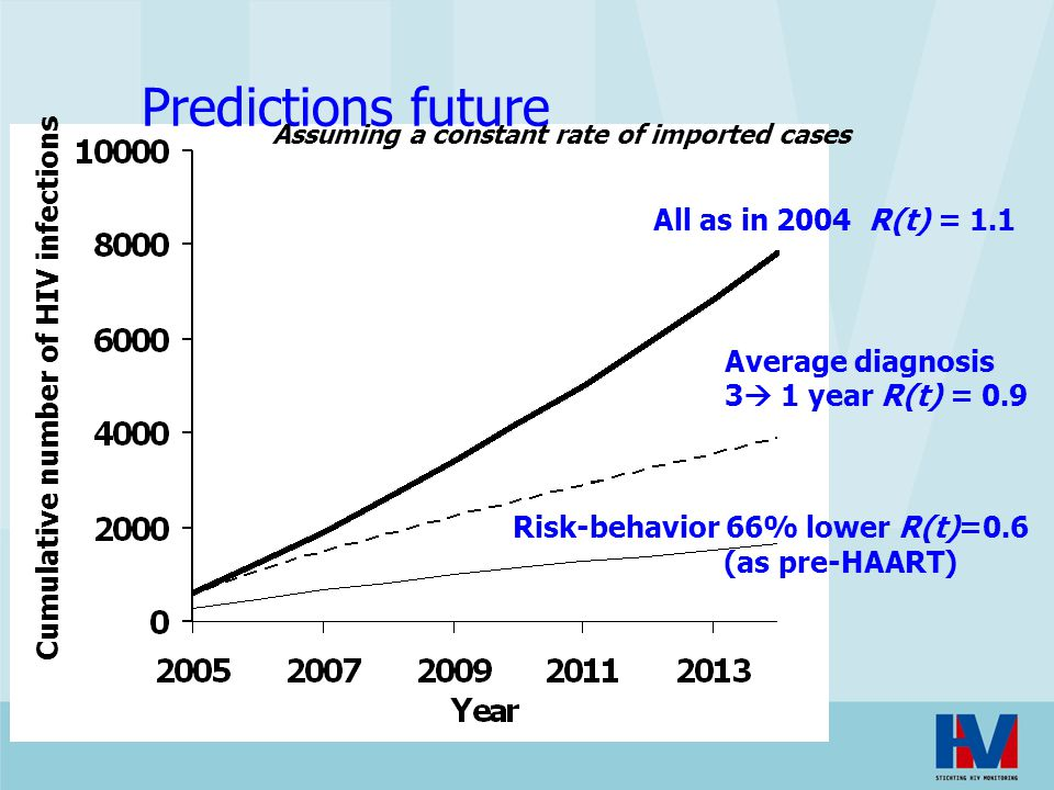 Predictions future All as in 2004 R(t) = 1.1