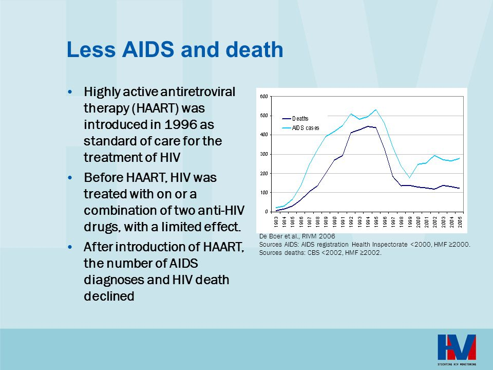 Less AIDS and death Highly active antiretroviral therapy (HAART) was introduced in 1996 as standard of care for the treatment of HIV.
