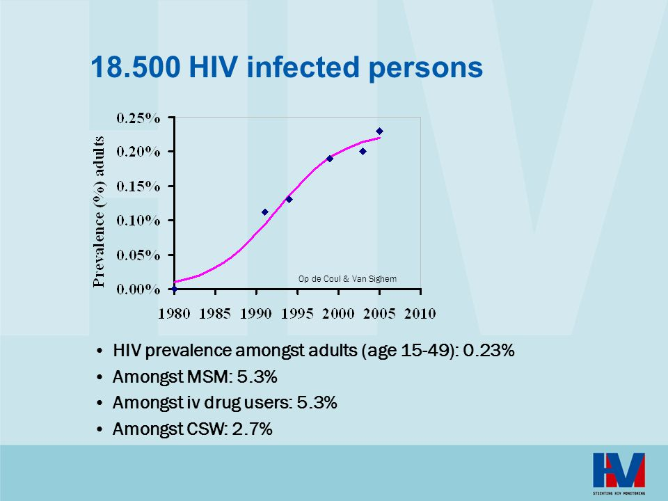 18.500 HIV infected persons Op de Coul & Van Sighem. HIV prevalence amongst adults (age 15-49): 0.23%