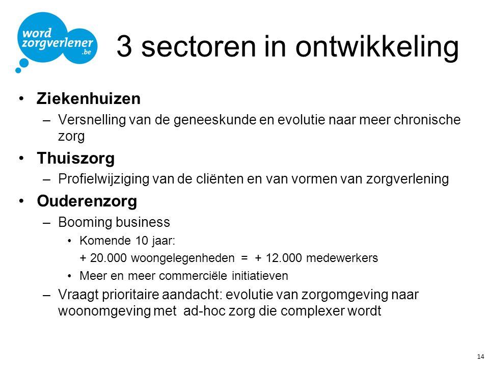3 sectoren in ontwikkeling