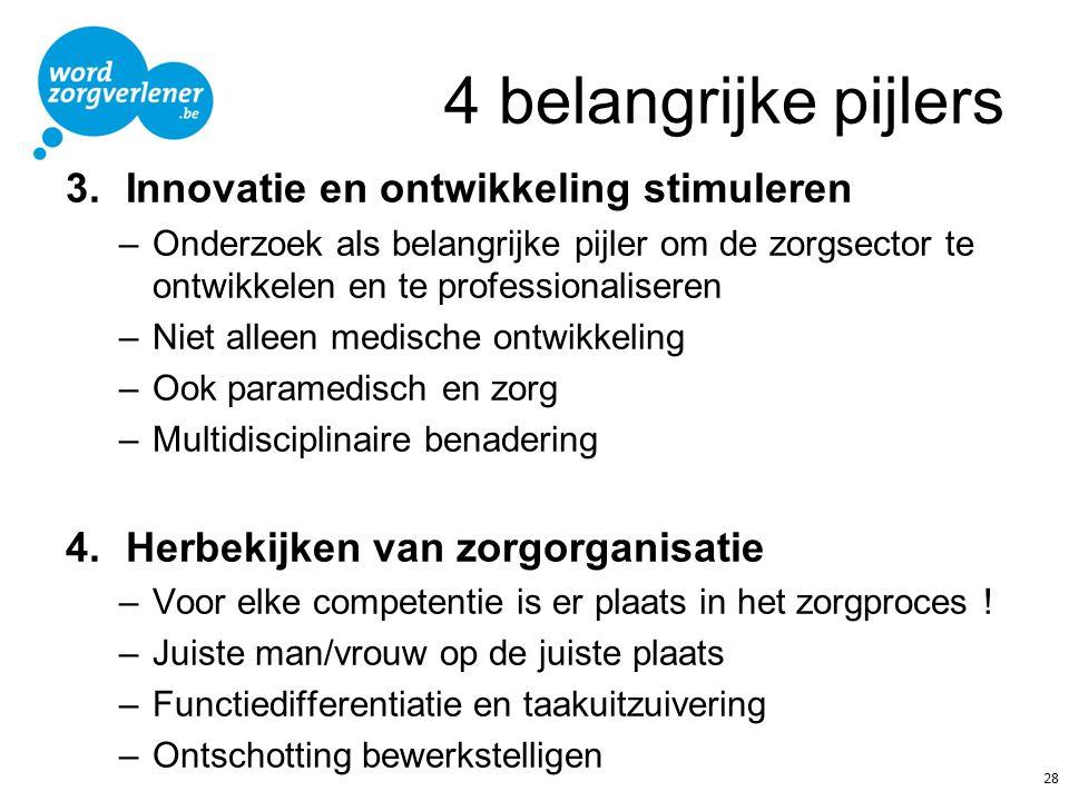 4 belangrijke pijlers Innovatie en ontwikkeling stimuleren