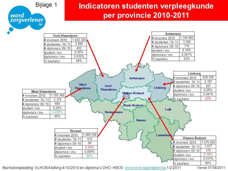 Indicatoren studenten verpleegkunde