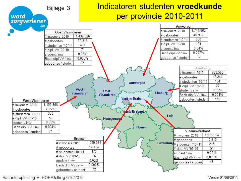 Indicatoren studenten vroedkunde