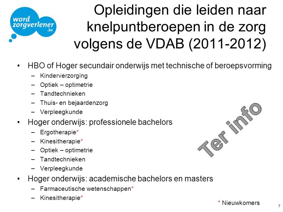 Opleidingen die leiden naar knelpuntberoepen in de zorg volgens de VDAB (2011-2012)