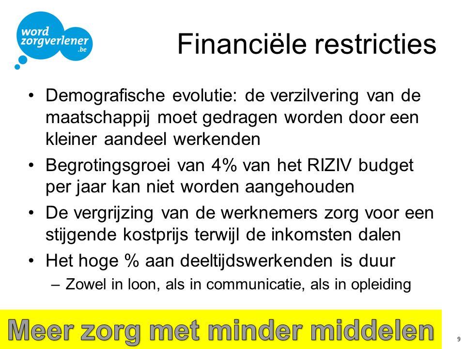 Financiële restricties