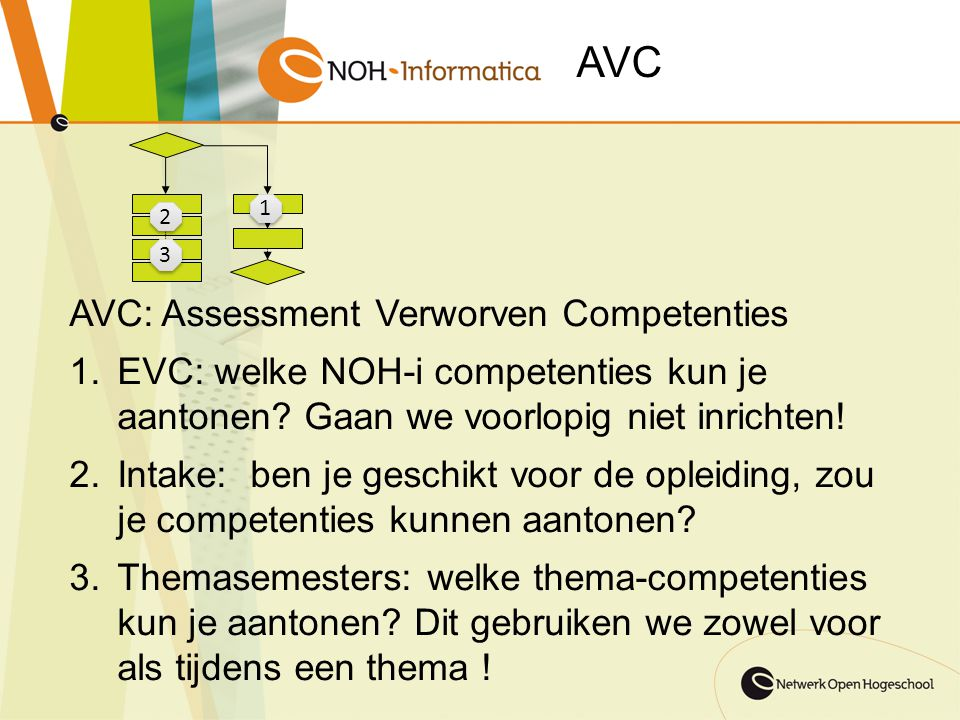 AVC AVC: Assessment Verworven Competenties