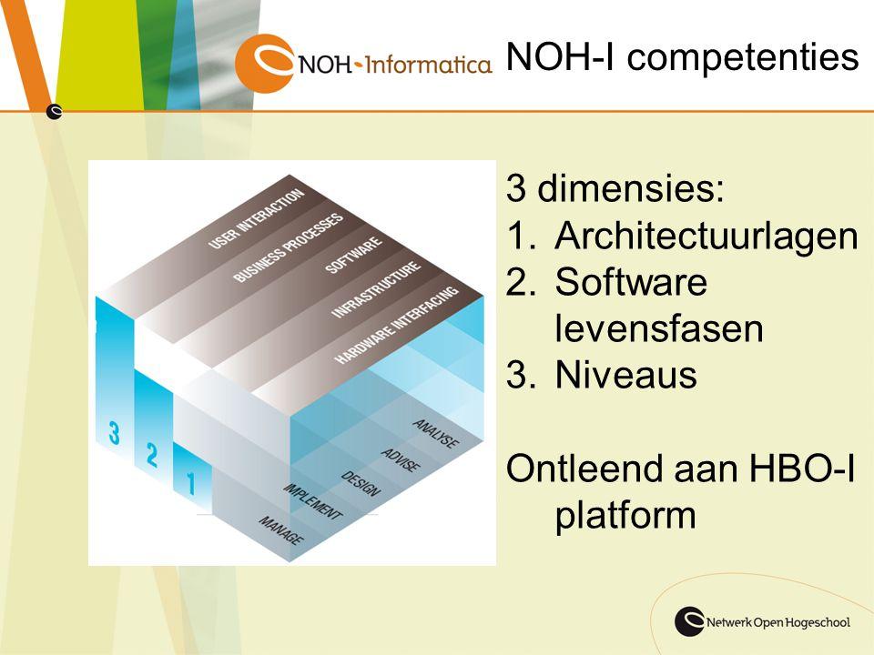 NOH-I competenties 3 dimensies: Architectuurlagen.