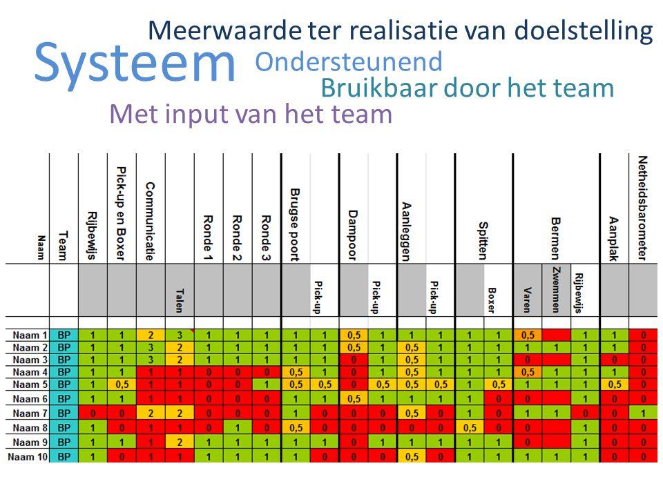 Evaluatie Eco-werkhuis juli 2013