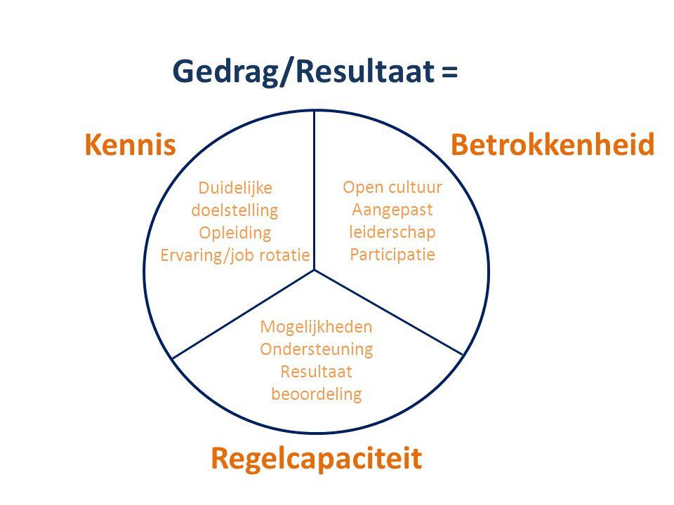 Gedrag/Resultaat = Kennis Regelcapaciteit Betrokkenheid