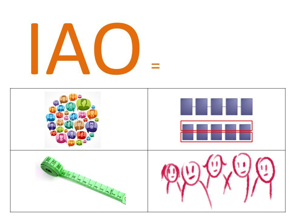 IAO = Een Innovatieve Arbeidsorganisatie kan kort samengevat worden als volgt:  klantgericht.  procesgeoriënteerd.