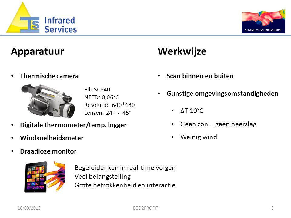 Apparatuur Werkwijze Thermische camera Scan binnen en buiten