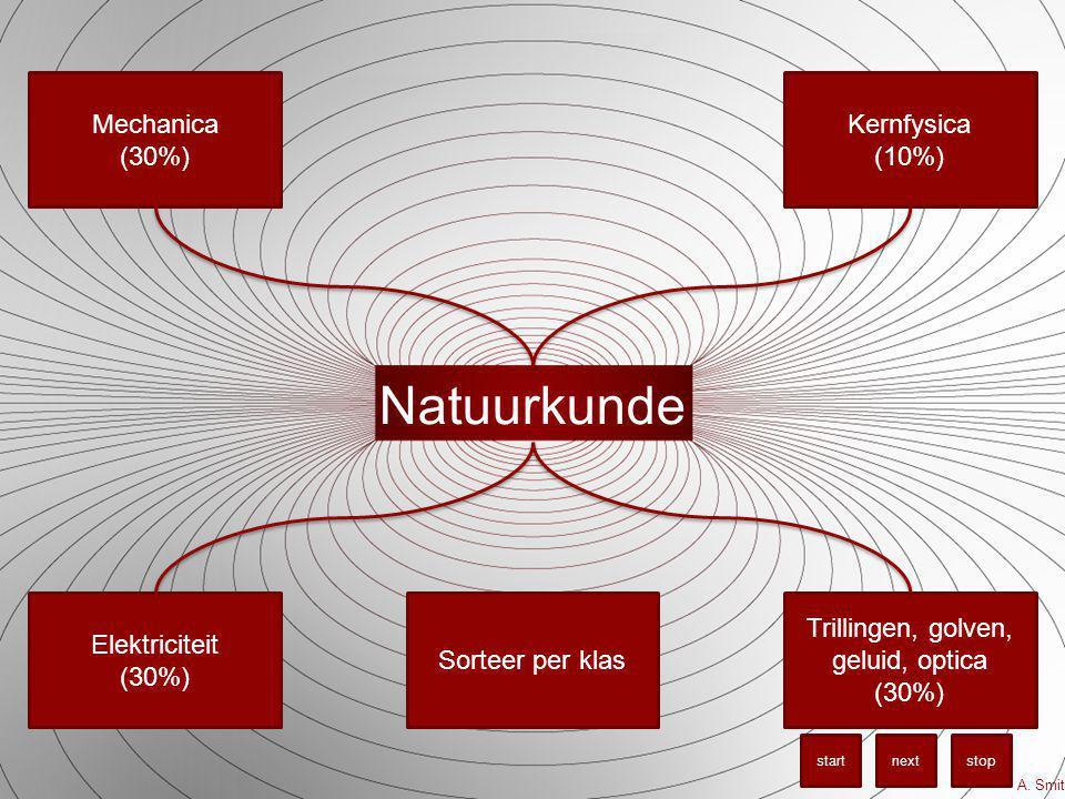 Trillingen, golven, geluid, optica (30%)