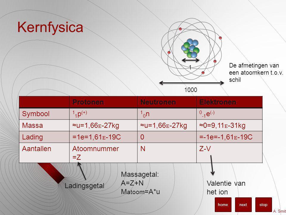 Kernfysica Protonen Neutronen Elektronen Symbool 11p(+) 10n 0-1e(-)