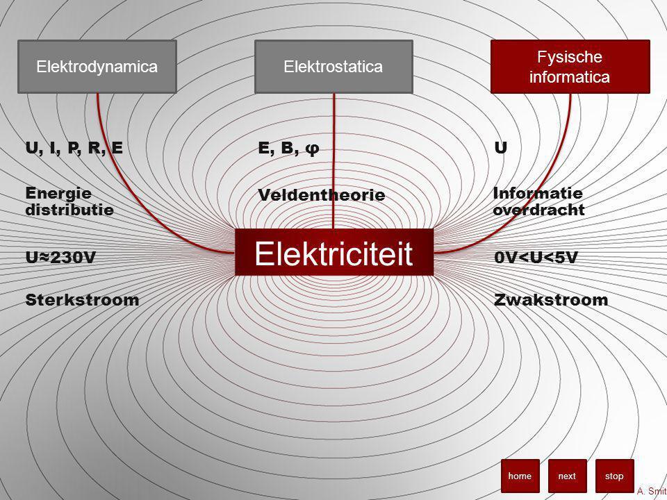 Elektriciteit Elektrodynamica Elektrostatica Fysische informatica