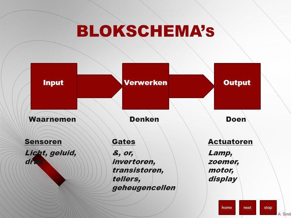 BLOKSCHEMA's Input Verwerken Output Waarnemen Sensoren