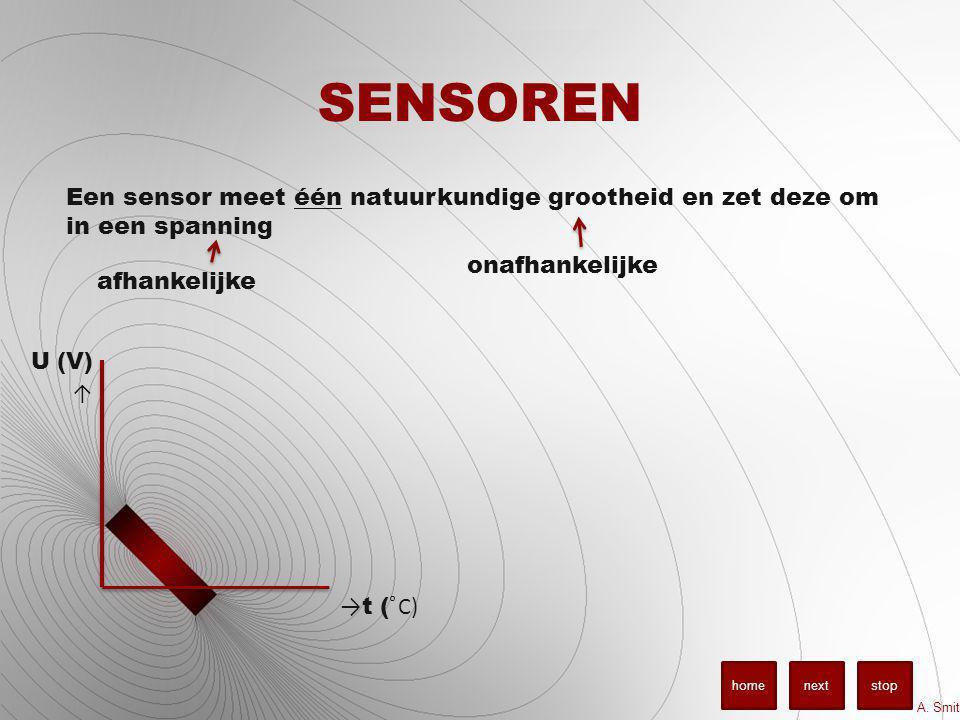 SENSOREN Een sensor meet één natuurkundige grootheid en zet deze om in een spanning. onafhankelijke.