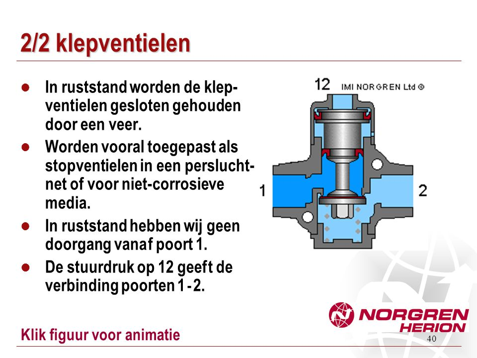 2/2 klepventielen In ruststand worden de klep-ventielen gesloten gehouden door een veer.