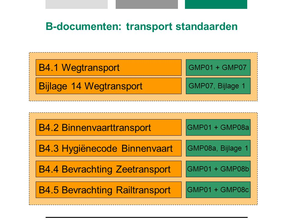B-documenten: transport standaarden