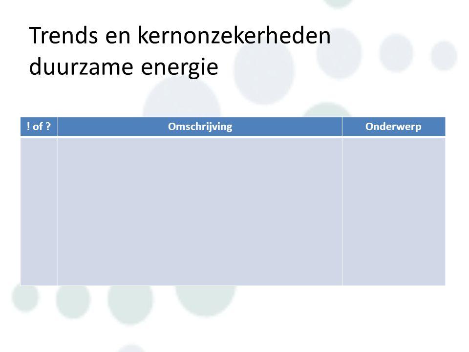 Trends en kernonzekerheden duurzame energie