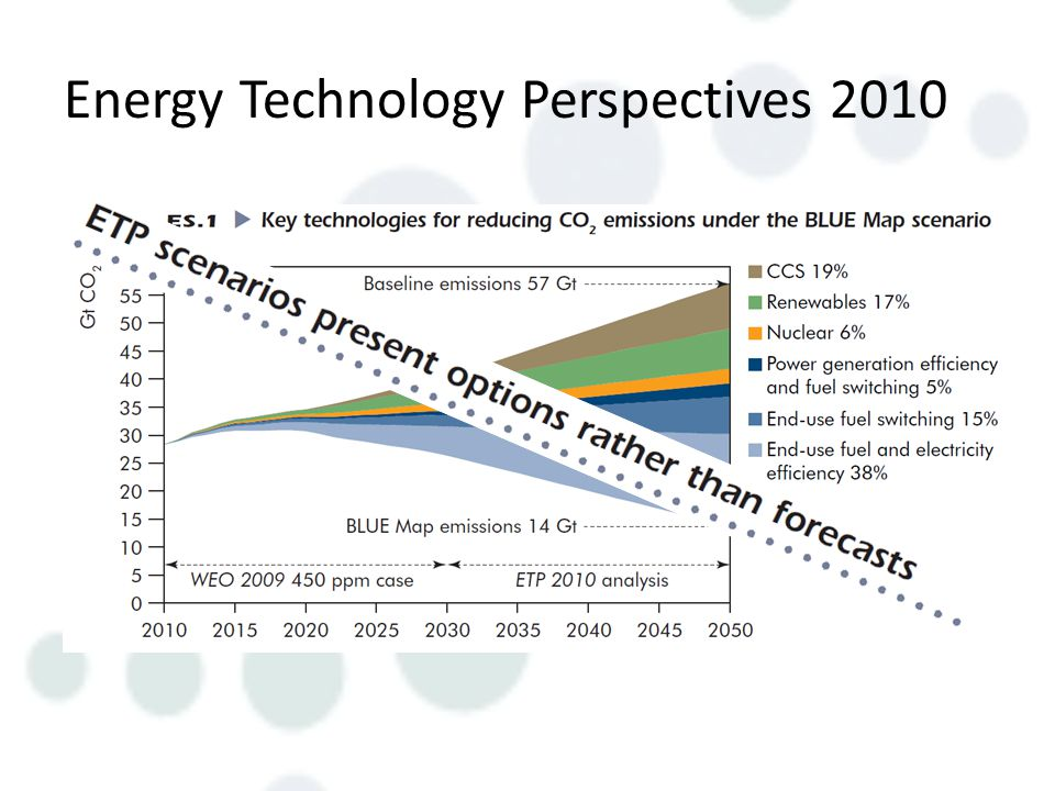 Energy Technology Perspectives 2010