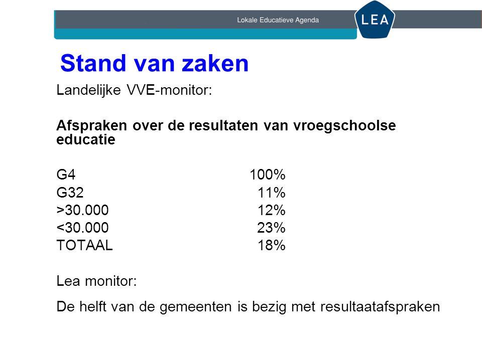 Stand van zaken Landelijke VVE-monitor: