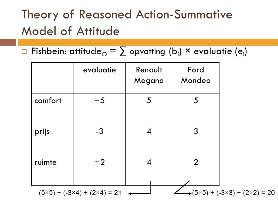 Theory of Reasoned Action-Summative Model of Attitude