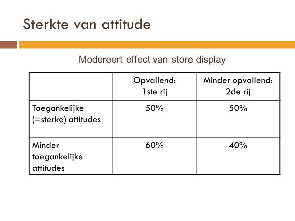 Modereert effect van store display