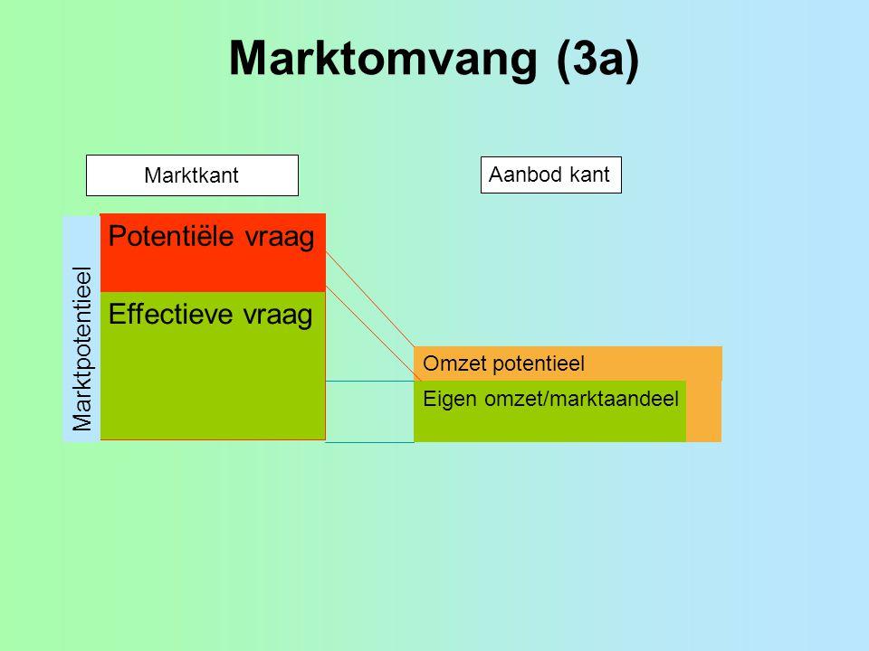 Marktomvang (3a) Potentiële vraag Effectieve vraag Marktpotentieel