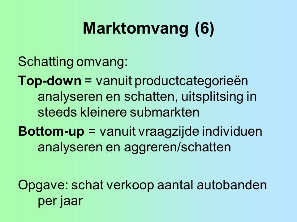 Marktomvang (6) Schatting omvang: