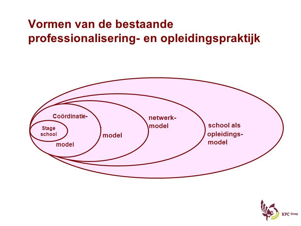 Vormen van de bestaande professionalisering- en opleidingspraktijk
