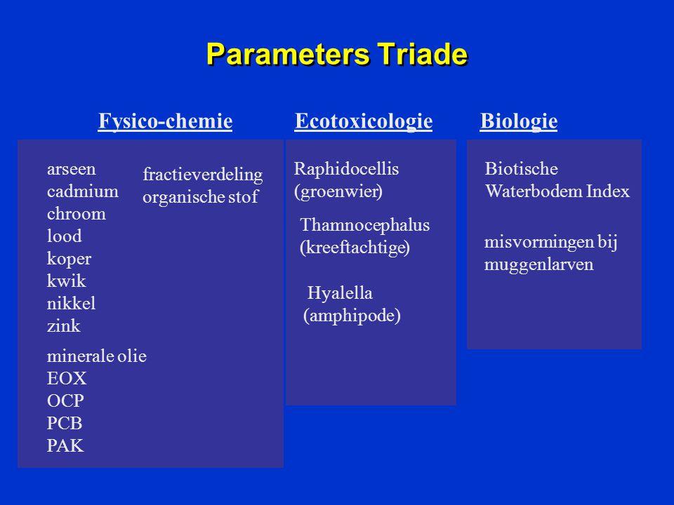 Parameters Triade Fysico - chemie Ecotoxicologie Biologie