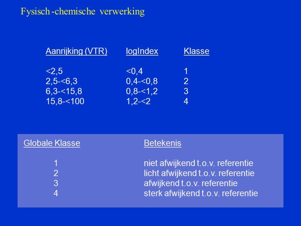 Fysisch - chemische verwerking Aanrijking (VTR) logIndex Klasse