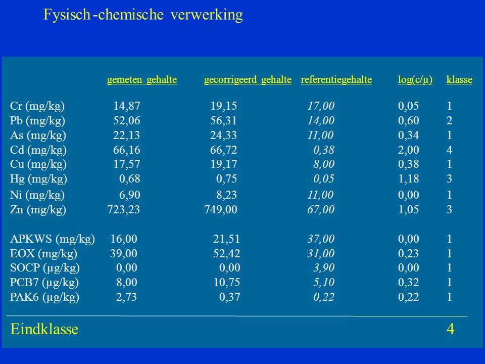 Fysisch - chemische verwerking Eindklasse 4 Cr (mg/kg) 14,87 19,15