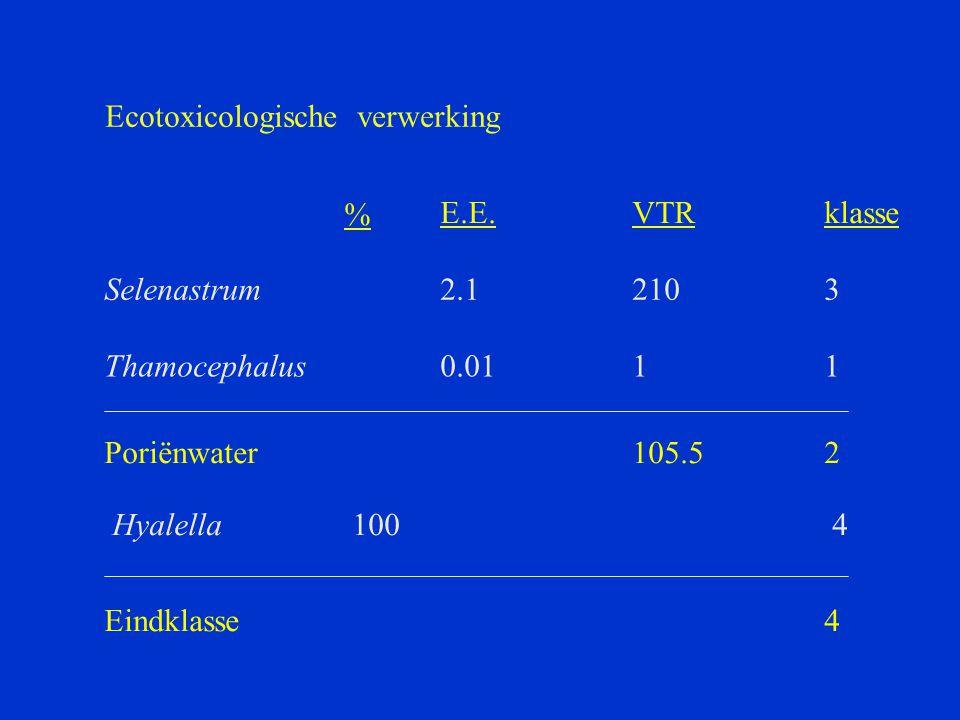 Ecotoxicologische verwerking