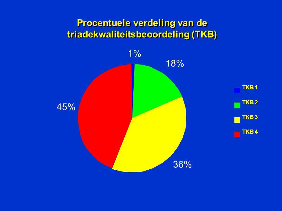 Procentuele verdeling van de triadekwaliteitsbeoordeling (TKB)