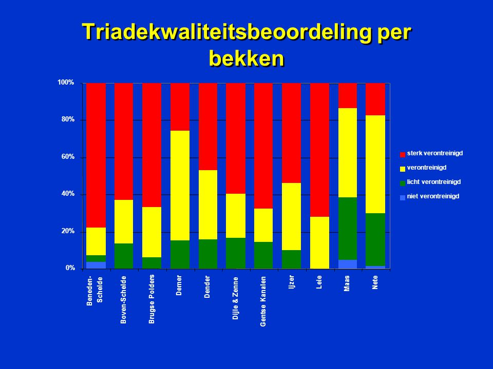 Triadekwaliteitsbeoordeling per bekken