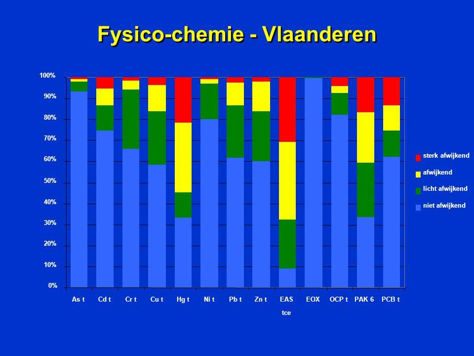 Fysico-chemie - Vlaanderen