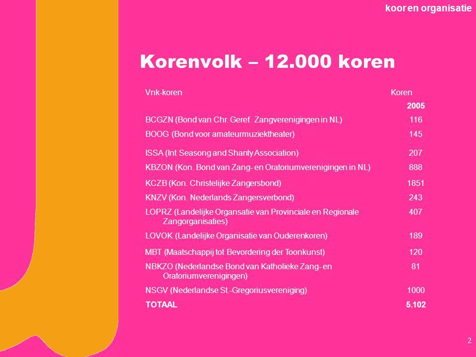 Korenvolk – 12.000 koren koor en organisatie Vnk-koren Koren 2005