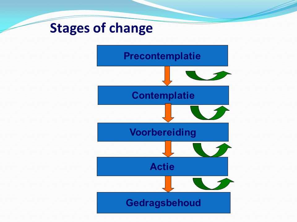 Stages of change Precontemplatie Contemplatie Voorbereiding Actie