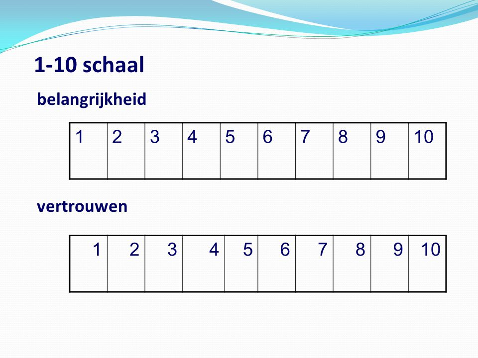 1-10 schaal belangrijkheid vertrouwen 1 2 3 4 5 6 7 8 9 10 1 2 3 4 5 6