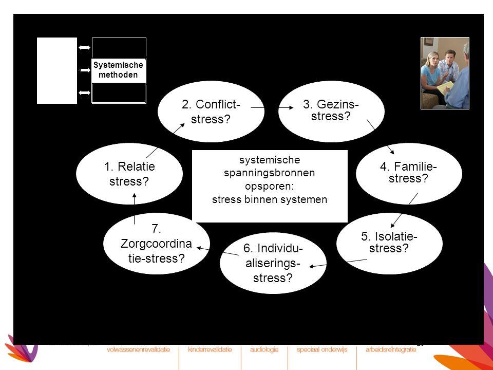 7. Zorgcoordinatie-stress 5. Isolatie- stress