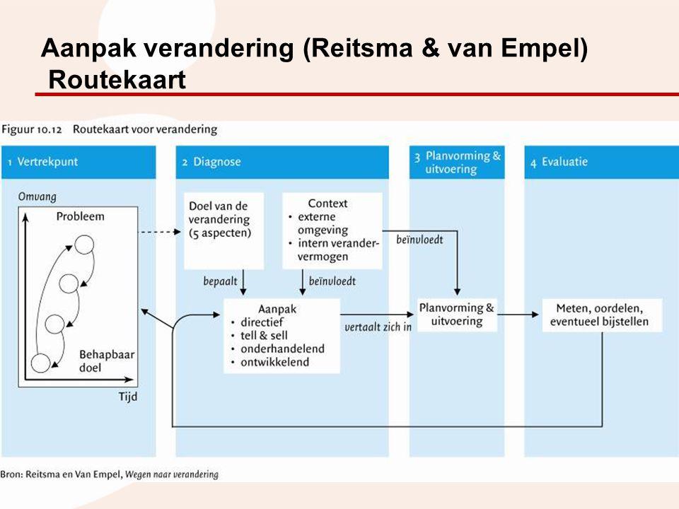 Aanpak verandering (Reitsma & van Empel) Routekaart